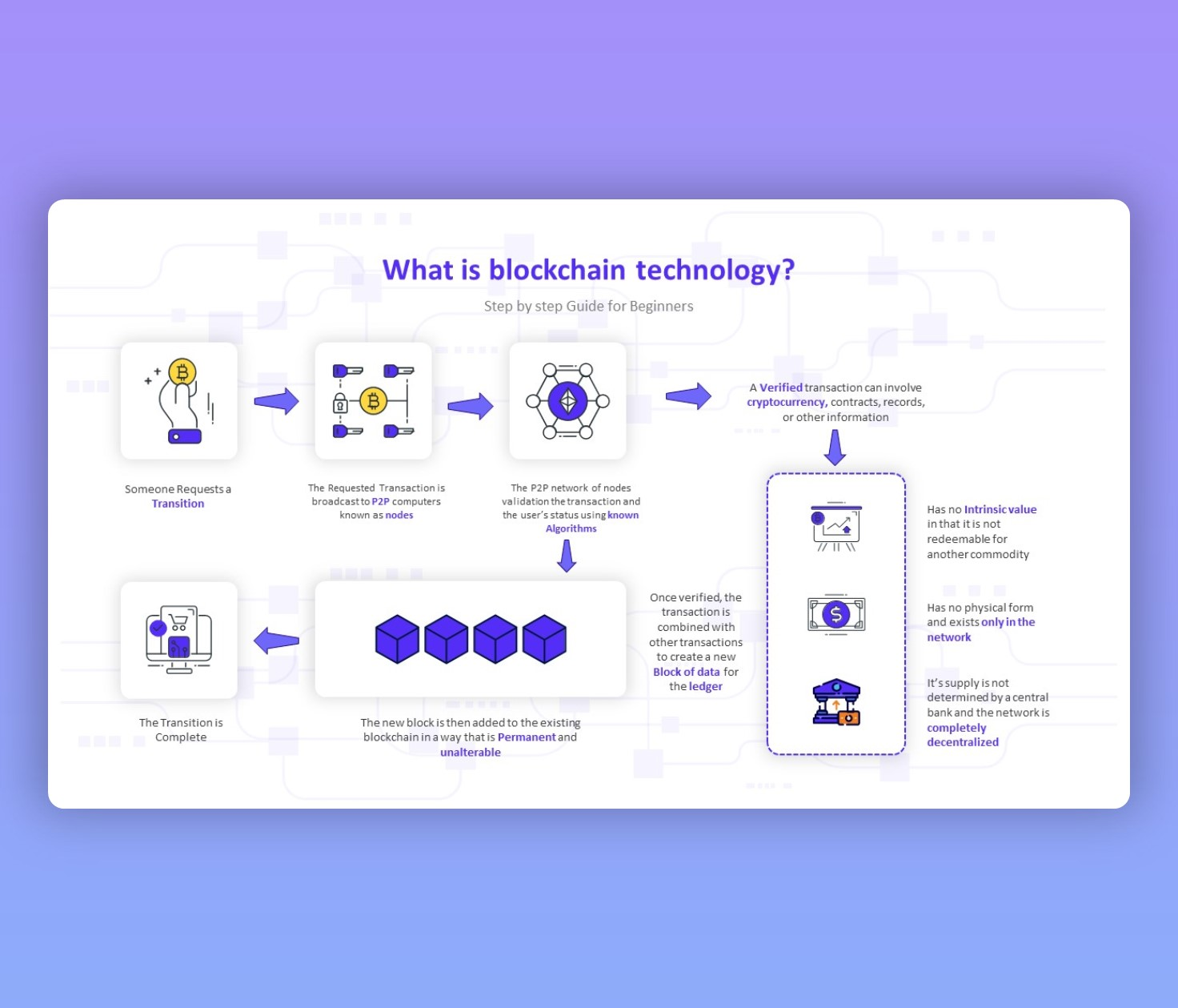 What is Blockchain Technology? | Step By Step PPT Guide!