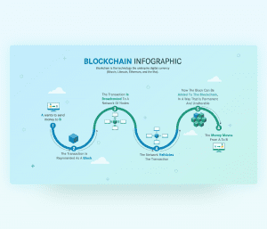 Understanding Blockchain Technology with Infographic Theme