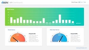 KPI dashboards PPT
