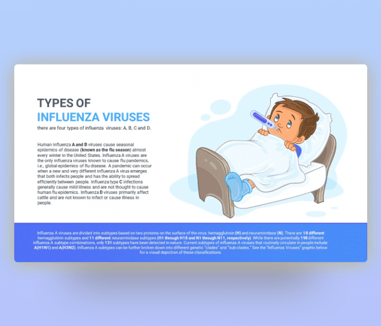 Types of Influenza Viruses PowerPoint PPT