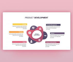 Product Development Steps PowerPoint Template