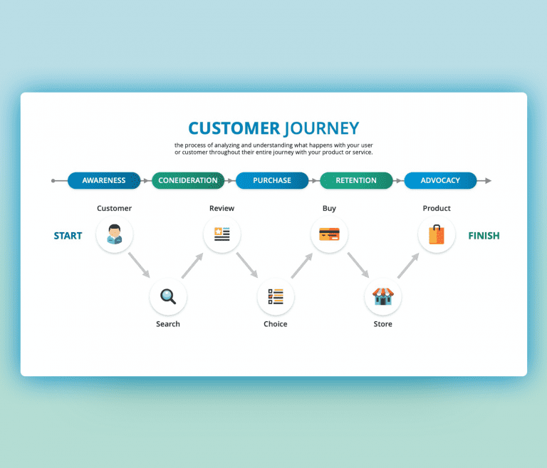 Customer Touch Points PowerPoint Template