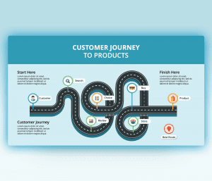 Customer Journey to Products with Road Path
