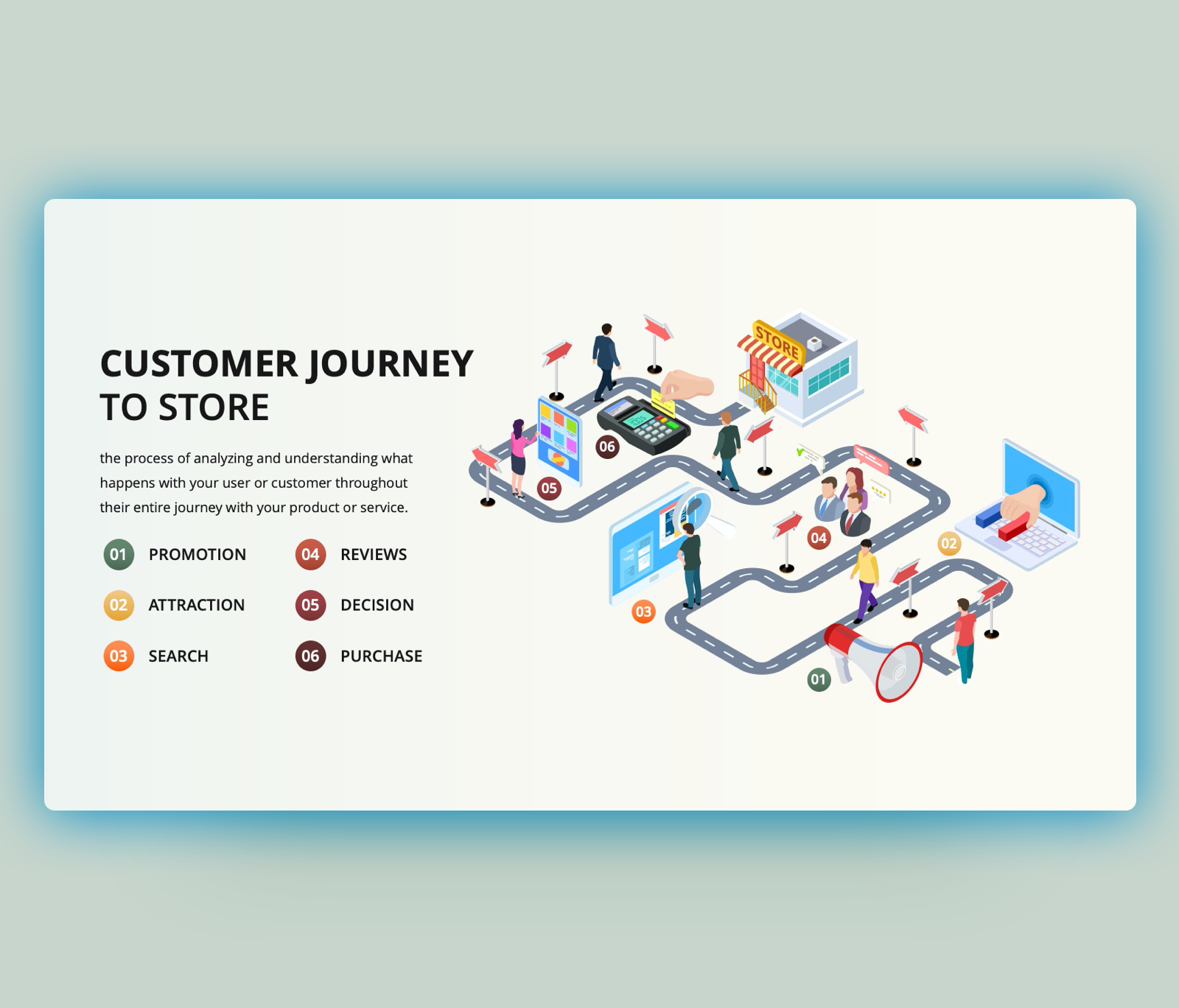 Customer Journey to Store PowerPoint Template