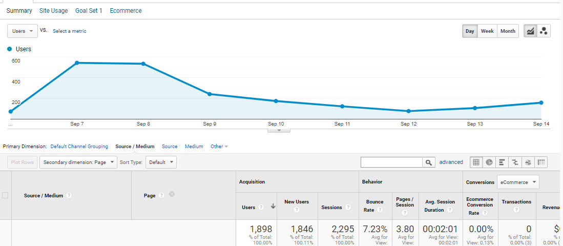 Dashi visits chart after product hunt launching